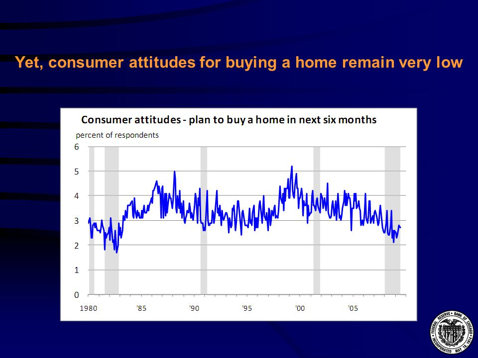 Yet, consumer attitudes for buying a home remain very low