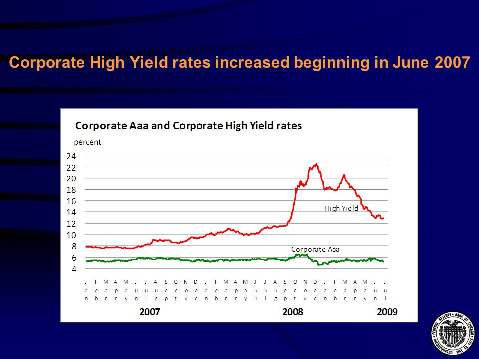 Corporate High Yield rates increased beginning in June 2007