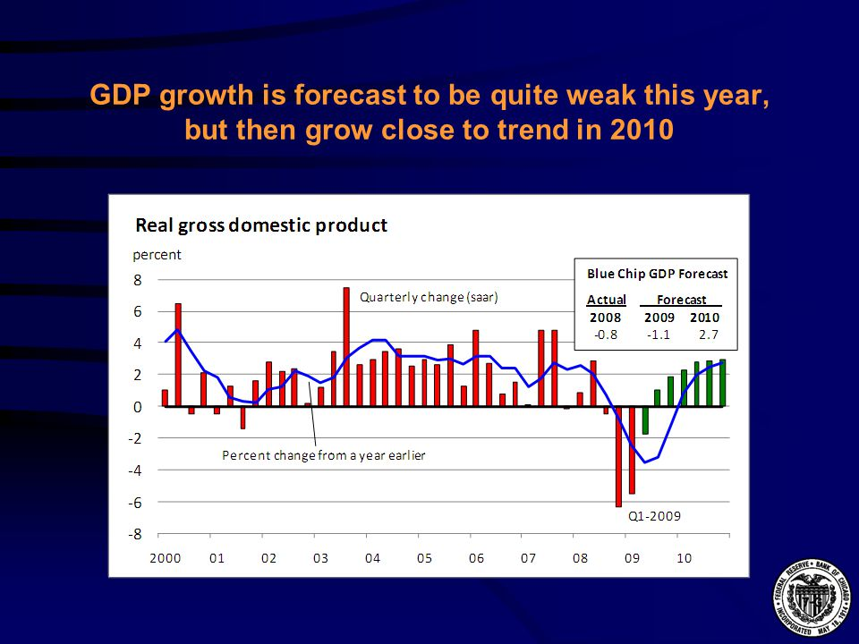 GDP growth is forecast to be quite weak this year, but then grow close to trend in 2010