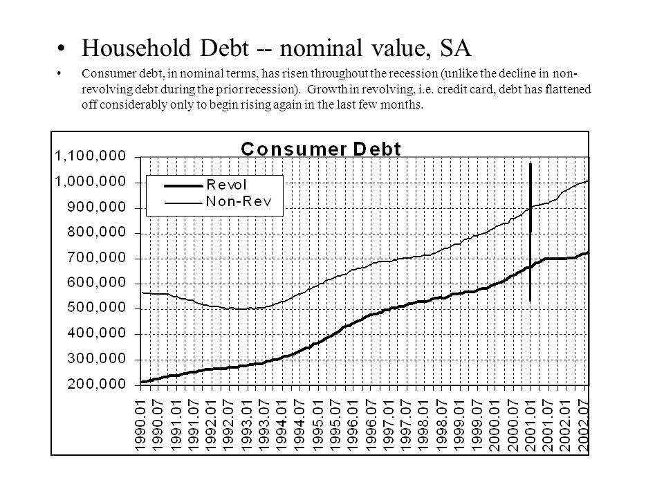 Household Debt -- nominal value, SA Consumer debt, in nominal terms, has risen throughout the recession (unlike the decline in non- revolving debt during the prior recession).