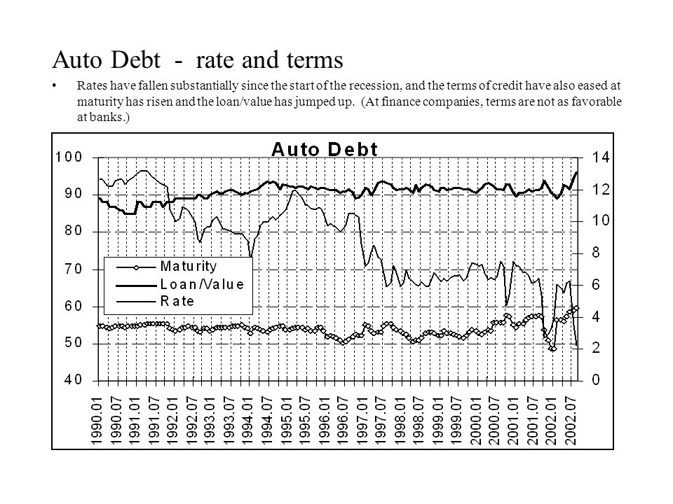 Auto Debt - rate and terms Rates have fallen substantially since the start of the recession, and the terms of credit have also eased at maturity has risen and the loan/value has jumped up.