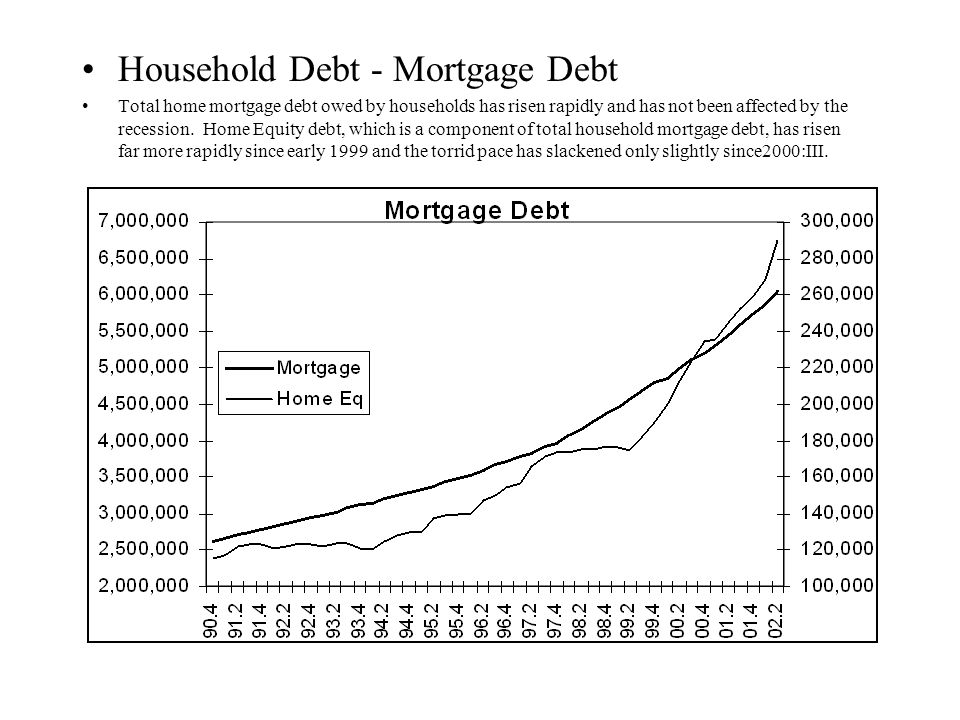 Household Debt - Mortgage Debt Total home mortgage debt owed by households has risen rapidly and has not been affected by the recession.