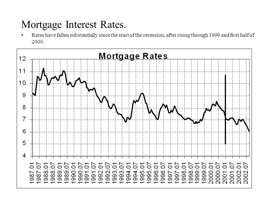 Mortgage Interest Rates.