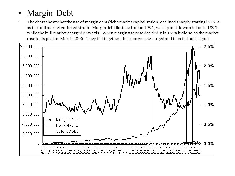 Margin Debt The chart shows that the use of margin debt (debt/market capitalization) declined sharply starting in 1986 as the bull market gathered steam.