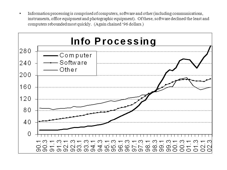 Information processing is comprised of computers, software and other (including communications, instruments, office equipment and photographic equipment).