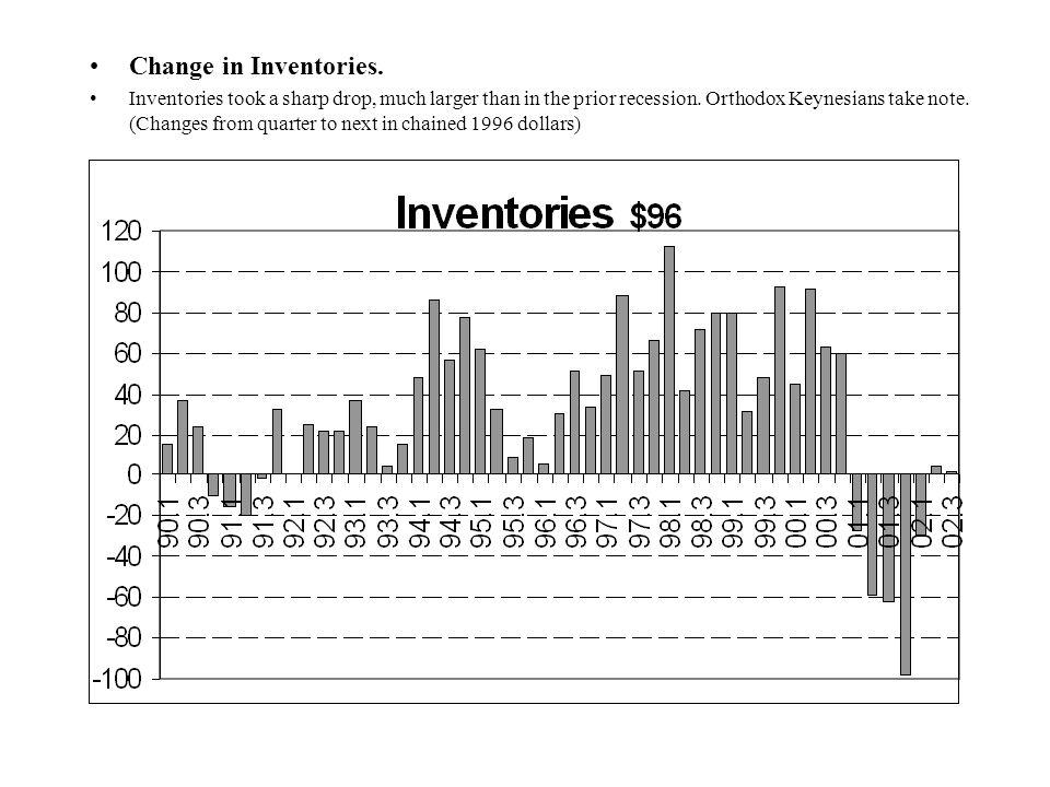 Change in Inventories. Inventories took a sharp drop, much larger than in the prior recession.