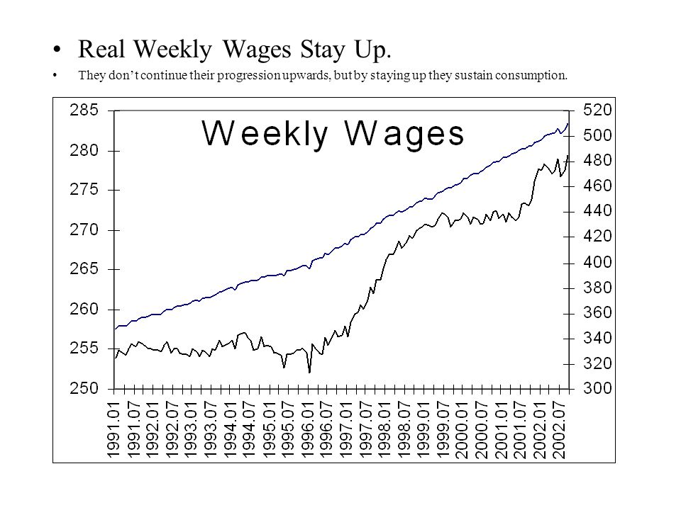 Real Weekly Wages Stay Up.