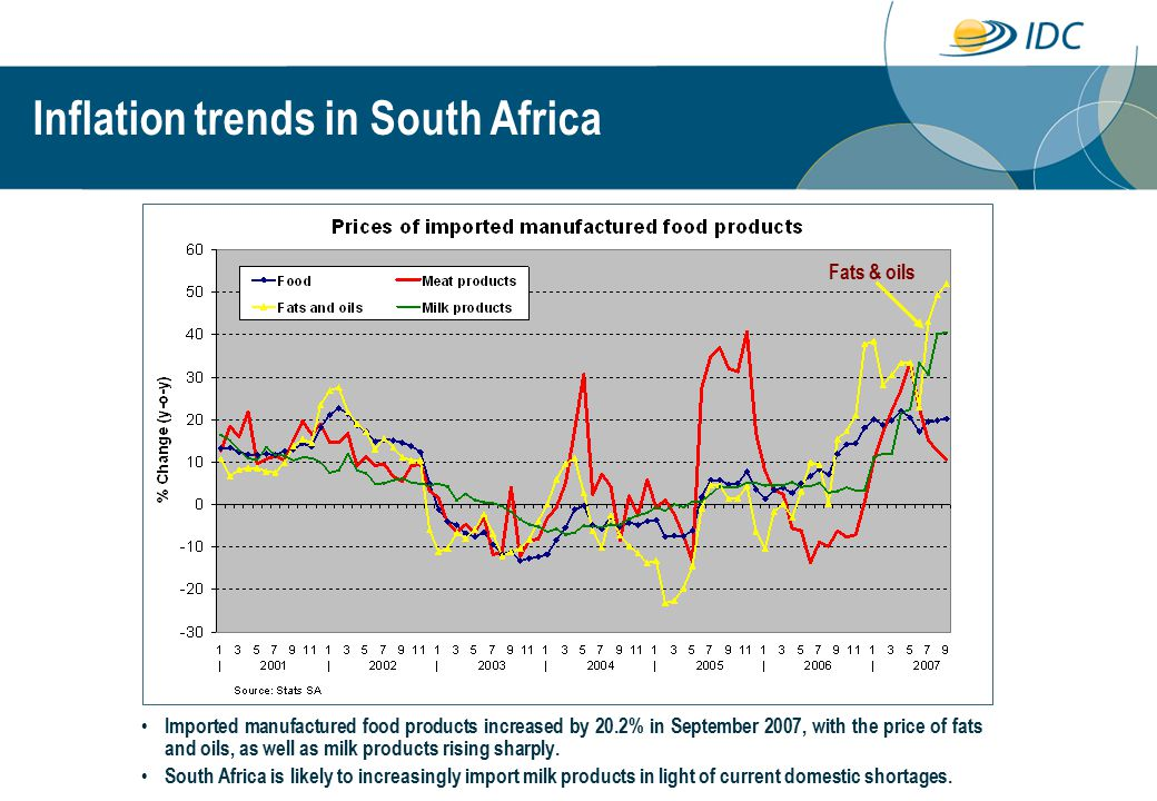 Imported manufactured food products increased by 20.2% in September 2007, with the price of fats and oils, as well as milk products rising sharply.