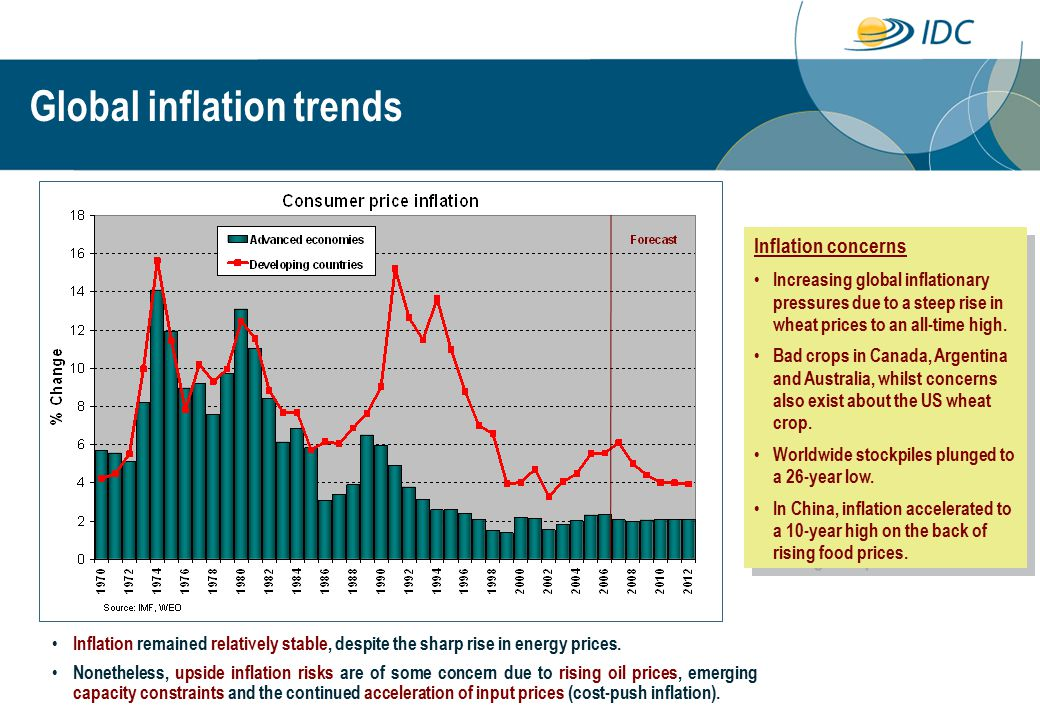 Inflation remained relatively stable, despite the sharp rise in energy prices.
