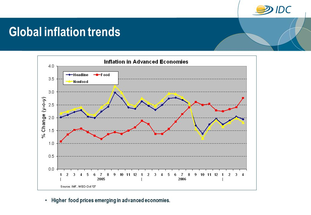 Higher food prices emerging in advanced economies. Global inflation trends