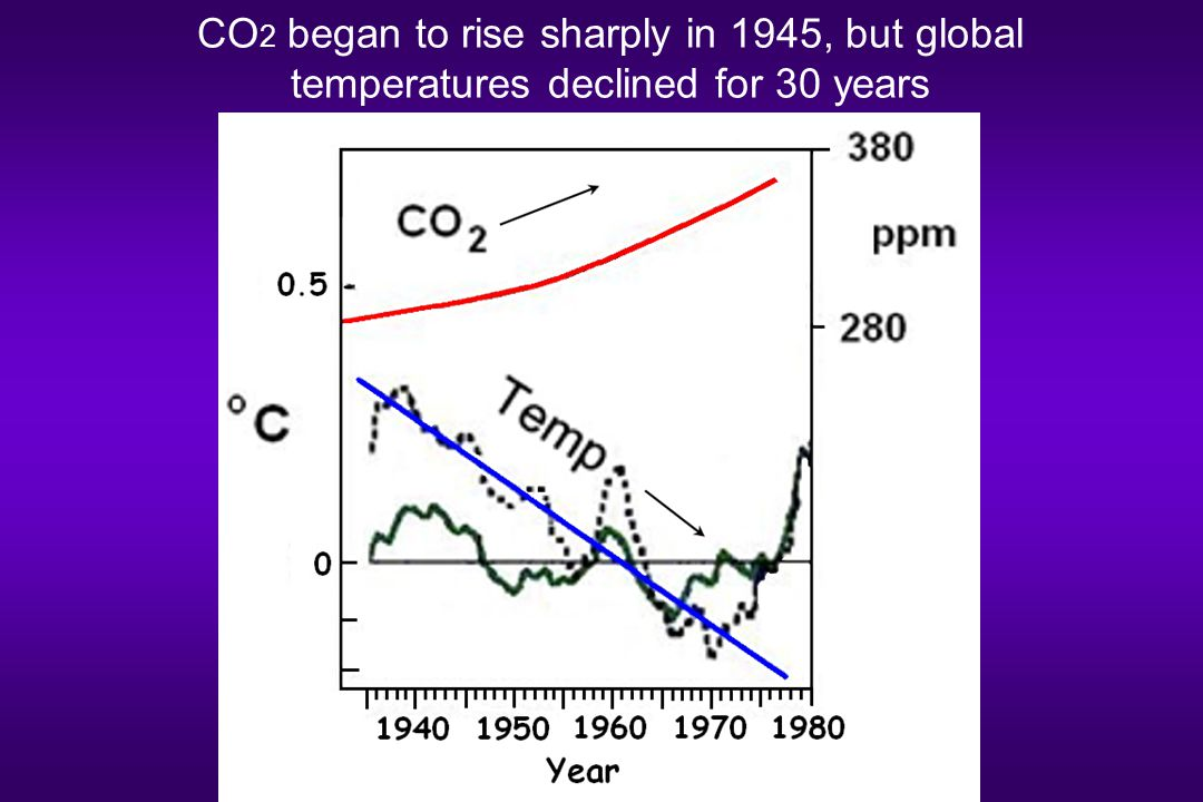 CO 2 began to rise sharply in 1945, but global temperatures declined for 30 years