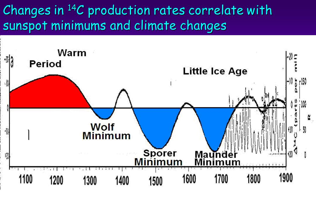 Changes in 14 C production rates correlate with sunspot minimums and climate changes