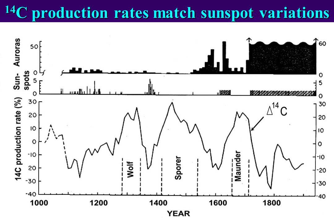 14 C production rates match sunspot variations