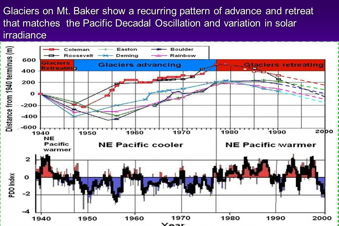 Glaciers on Mt. Baker show a recurring pattern of advance and retreat that matches the Pacific Decadal Oscillation and variation in solar irradiance