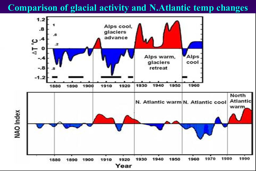 Comparison of glacial activity and N.Atlantic temp changes