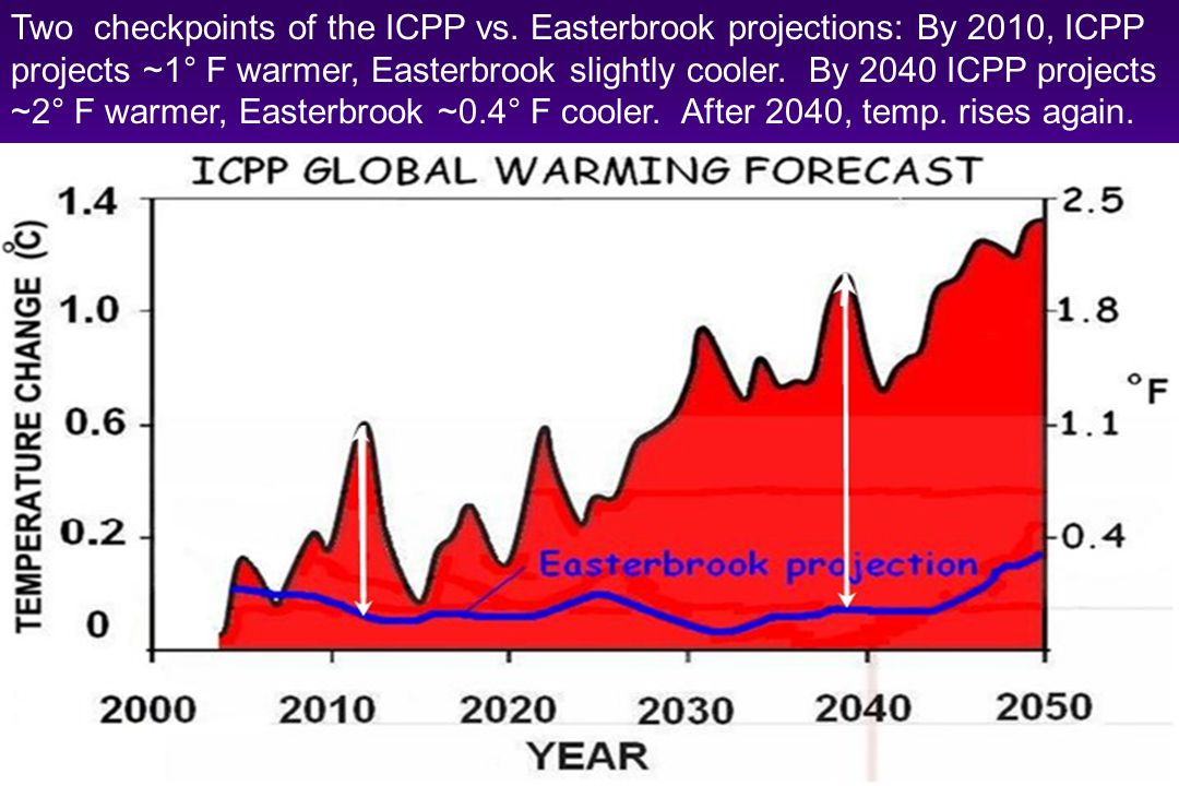 Two checkpoints of the ICPP vs. Easterbrook projections: By 2010, ICPP projects ~1° F warmer, Easterbrook slightly cooler. By 2040 ICPP projects ~2° F