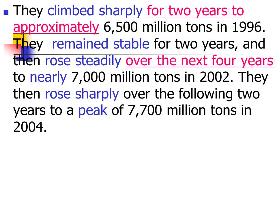 They climbed sharply for two years to approximately 6,500 million tons in 1996.