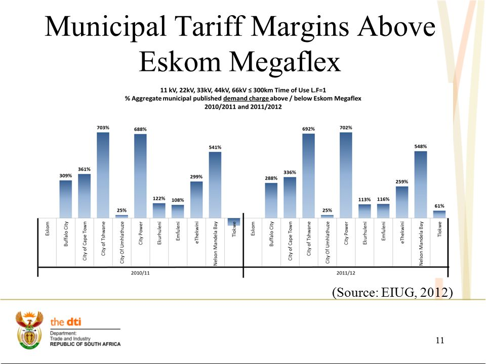 Municipal Tariff Margins Above Eskom Megaflex (Source: EIUG, 2012) 11