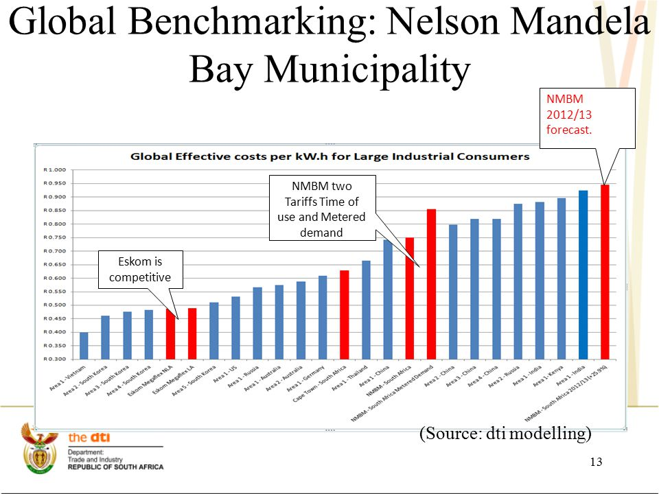 Global Benchmarking: Nelson Mandela Bay Municipality Eskom is competitive NMBM two Tariffs Time of use and Metered demand NMBM 2012/13 forecast.