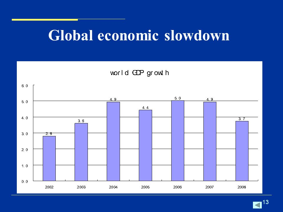 13 Global economic slowdown