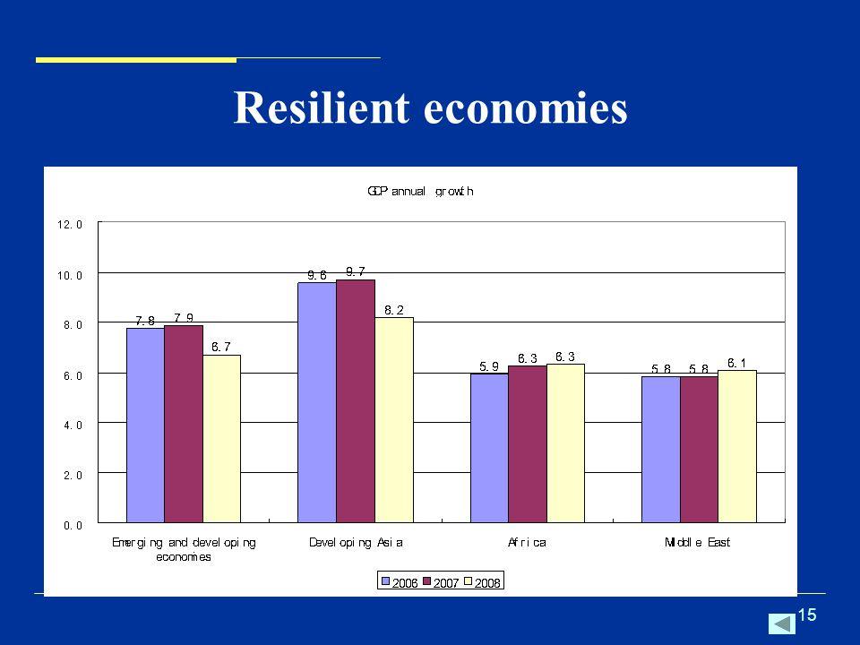 15 Resilient economies