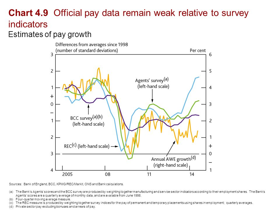 Chart 4.9 Official pay data remain weak relative to survey indicators Estimates of pay growth Sources: Bank of England, BCC, KPMG/REC/Markit, ONS and Bank calculations.