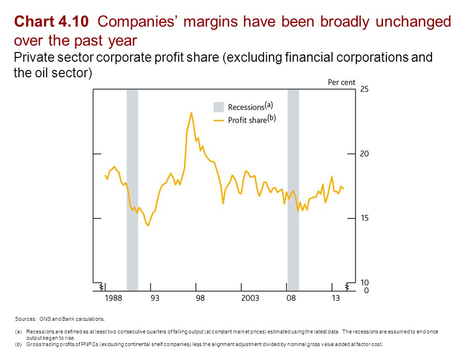 Chart 4.10 Companies' margins have been broadly unchanged over the past year Private sector corporate profit share (excluding financial corporations and the oil sector) Sources: ONS and Bank calculations.