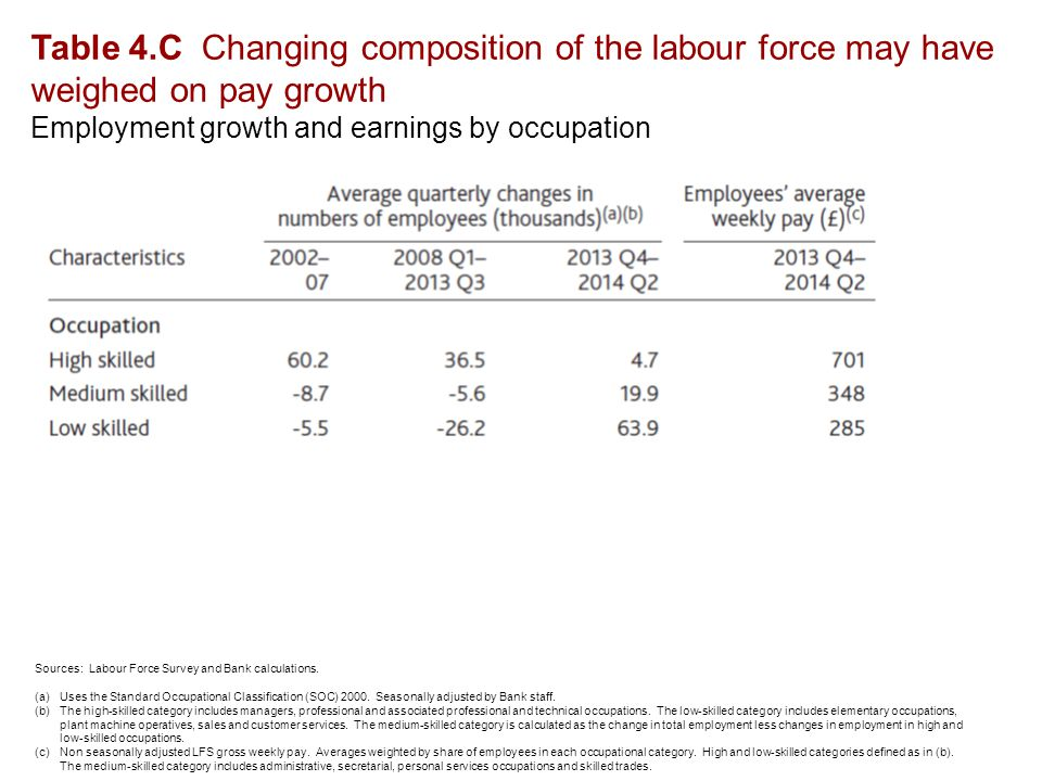 Table 4.C Changing composition of the labour force may have weighed on pay growth Employment growth and earnings by occupation Sources: Labour Force Survey and Bank calculations.