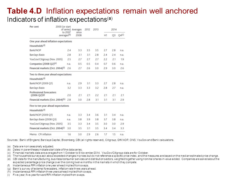 Table 4.D Inflation expectations remain well anchored Indicators of inflation expectations (a) Sources: Bank of England, Barclays Capital, Bloomberg, CBI (all rights reserved), Citigroup, GfK NOP, ONS, YouGov and Bank calculations.