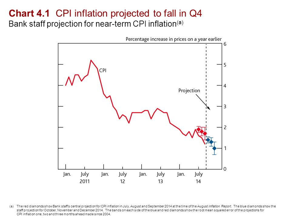 Chart 4.2 Food and fuel prices now weighing on inflation Contributions to CPI inflation (a) (a)Monthly contributions to annual CPI inflation.