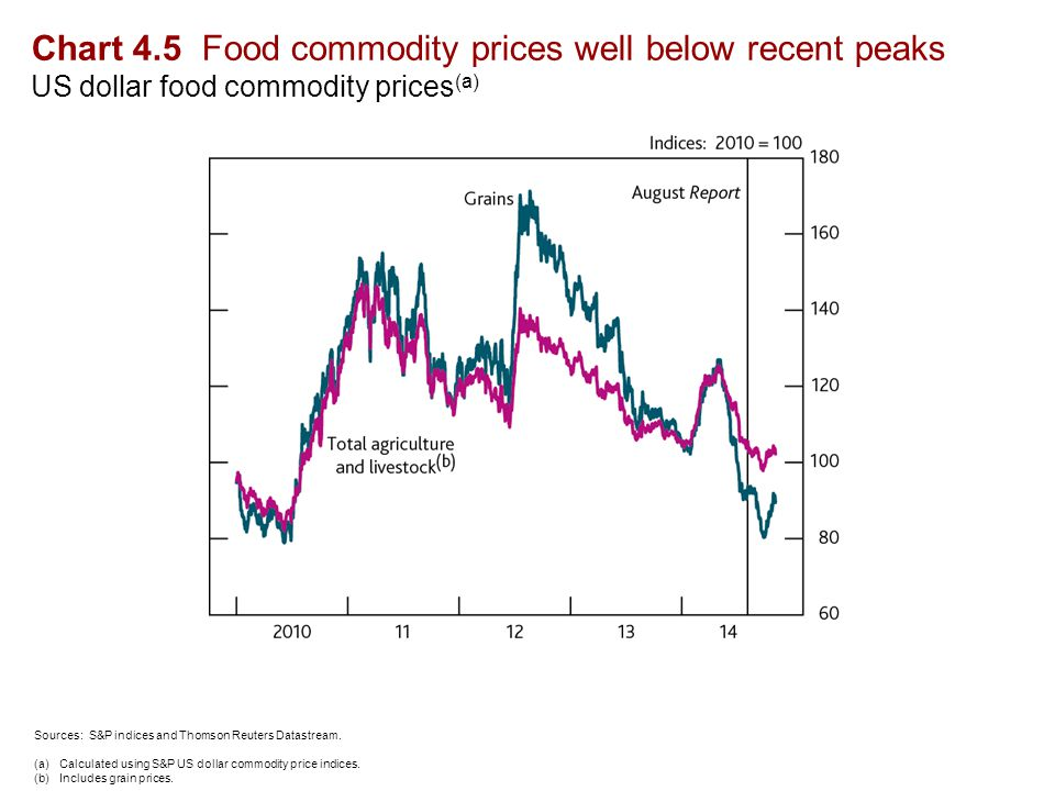 Chart 4.5 Food commodity prices well below recent peaks US dollar food commodity prices (a) Sources: S&P indices and Thomson Reuters Datastream.