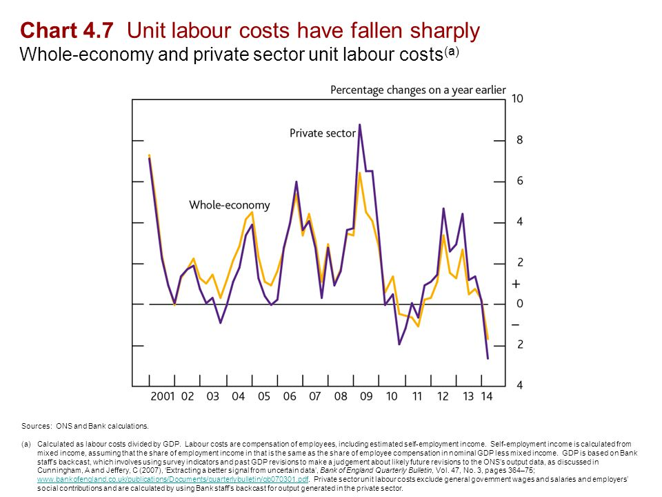 Chart 4.8 Non-wage costs have pulled down unit labour cost growth Decomposition of four-quarter whole-economy unit labour cost growth (a) Sources: ONS and Bank calculations.