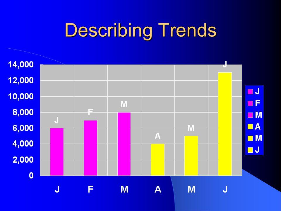 Describing Trends