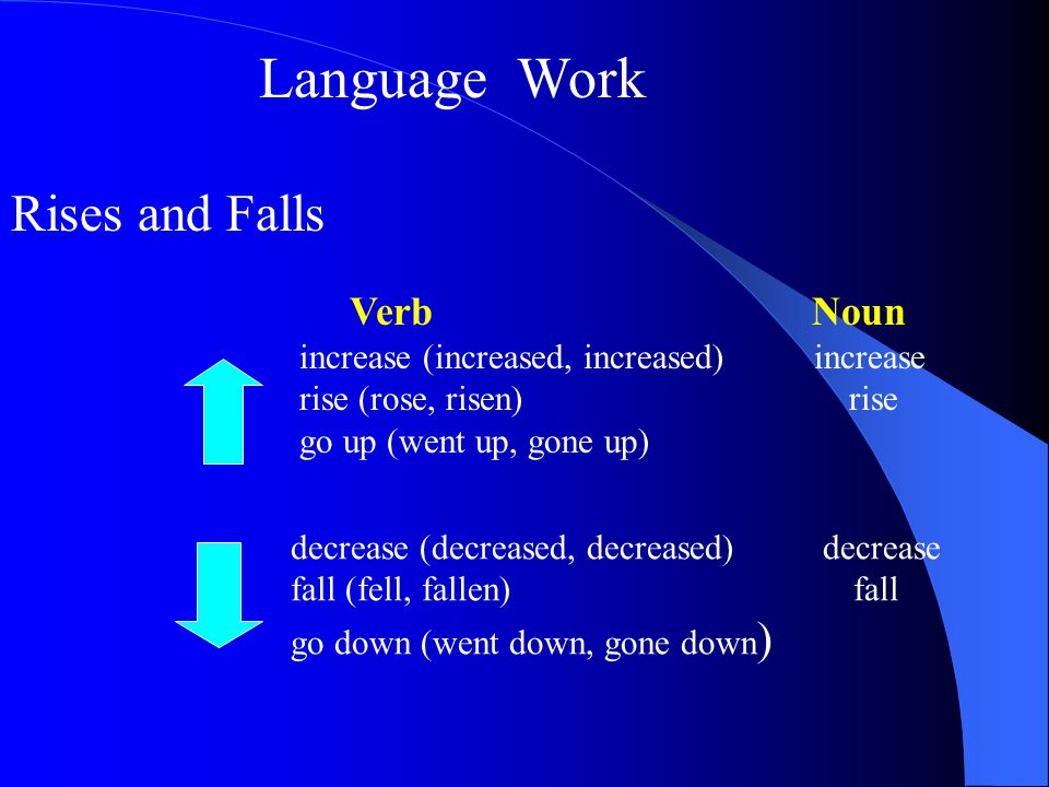 Describing changes Adjective (describes a noun) Adverb (describes a verb) steady steadily slight slightly sharp sharply dramatic dramatically 1.