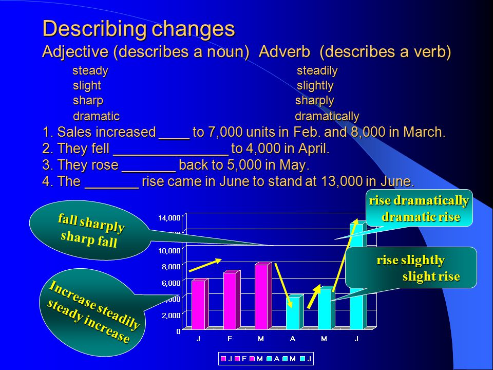 Describing changes Adjective (describes a noun) Adverb (describes a verb) steady steadily slight slightly sharp sharply dramatic dramatically 1. Sales