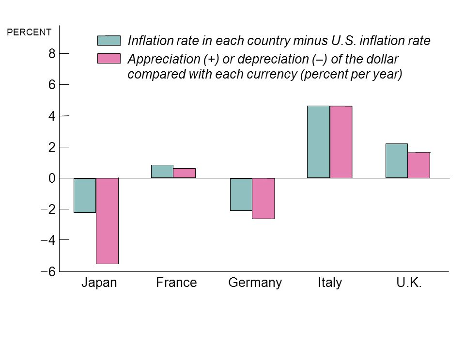 31_04 PERCENT JapanFranceItalyU.K.Germany 8 6 4 2 0  2  4  6 Inflation rate in each country minus U.S.