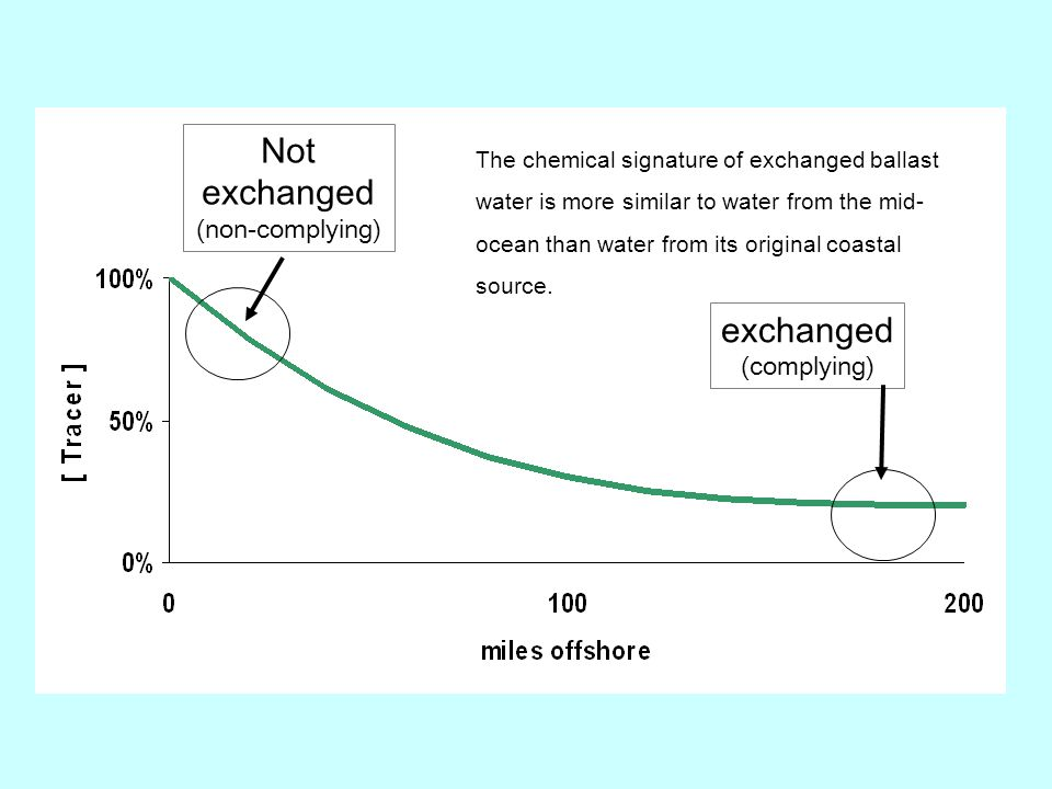 Not exchanged (non-complying) exchanged (complying) The chemical signature of exchanged ballast water is more similar to water from the mid- ocean than water from its original coastal source.