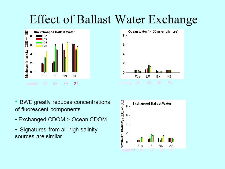 Effect of Ballast Water Exchange salinity: 36 33 30 27 salinity: 36 33 36 33 BWE greatly reduces concentrations of fluorescent components Exchanged CDOM > Ocean CDOM Signatures from all high salinity sources are similar salinity: 36 33 36 33
