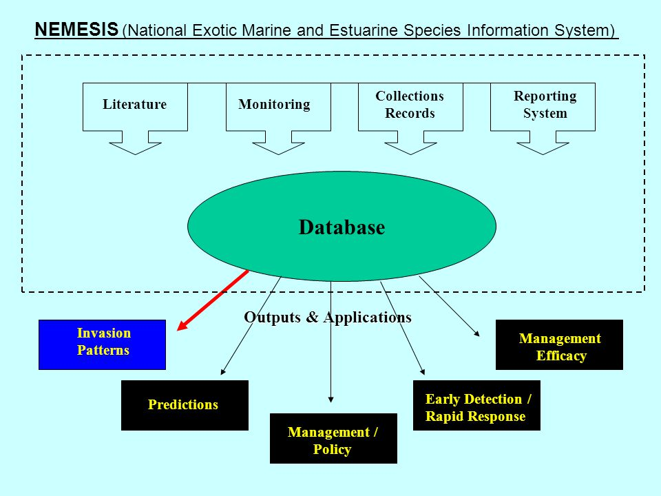 Database LiteratureMonitoring Collections Records Reporting System Invasion Patterns Early Detection / Rapid Response Predictions Management Efficacy Management / Policy Outputs & Applications NEMESIS (National Exotic Marine and Estuarine Species Information System)