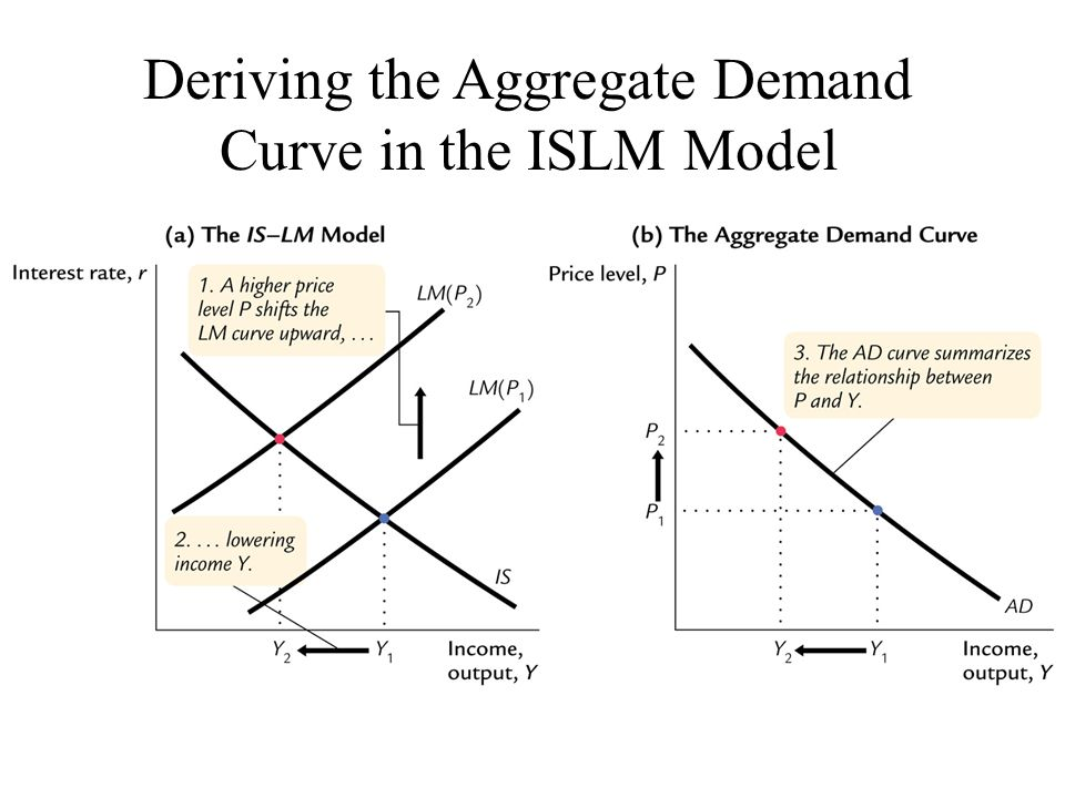 Deriving the Aggregate Demand Curve in the ISLM Model