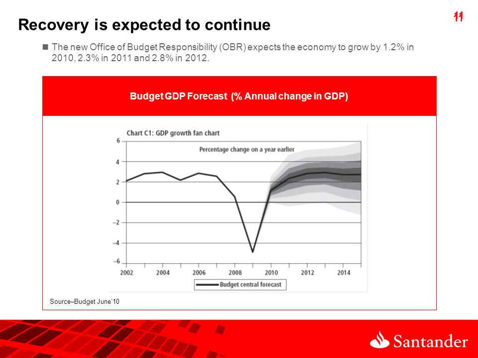 11 Recovery is expected to continue The new Office of Budget Responsibility (OBR) expects the economy to grow by 1.2% in 2010, 2.3% in 2011 and 2.8% in 2012.