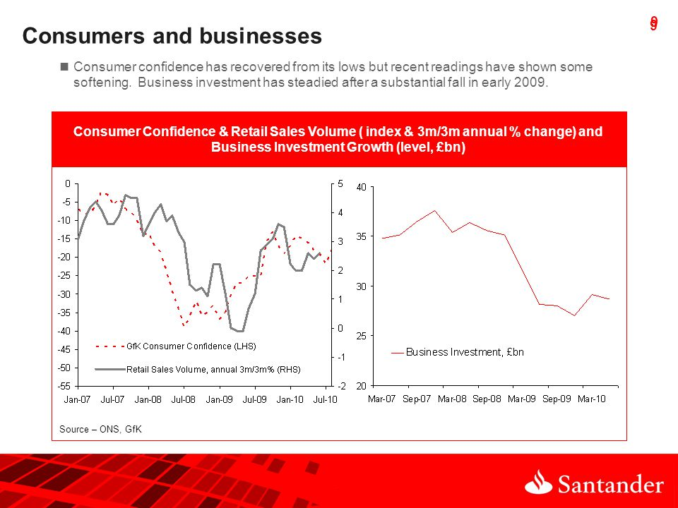 9 9 Consumers and businesses Consumer Confidence & Retail Sales Volume ( index & 3m/3m annual % change) and Business Investment Growth (level, £bn) Source – ONS, GfK Consumer confidence has recovered from its lows but recent readings have shown some softening.