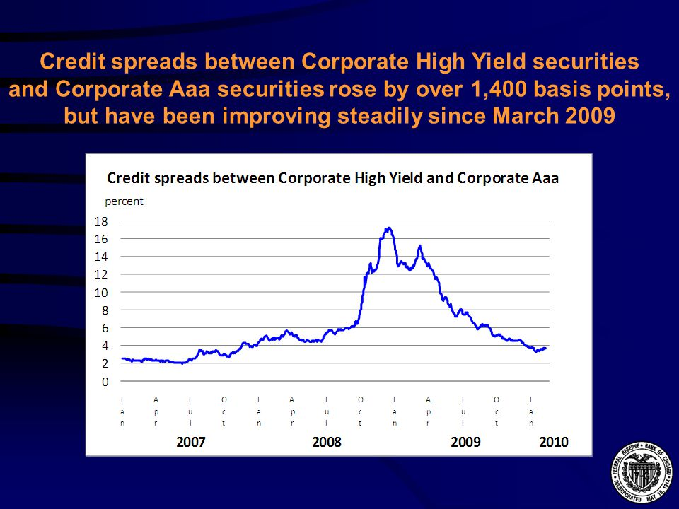 Credit spreads between Corporate High Yield securities and Corporate Aaa securities rose by over 1,400 basis points, but have been improving steadily