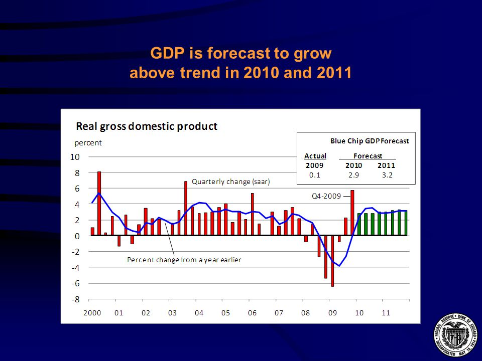Residential investment as a share of GDP is very low