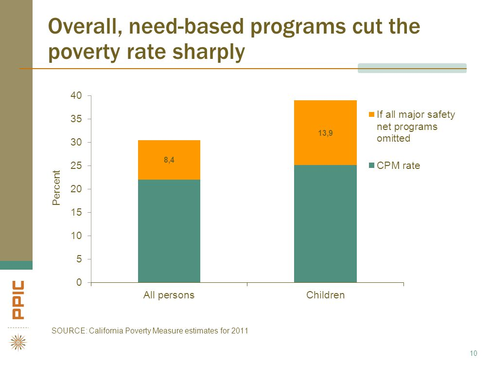 Overall, need-based programs cut the poverty rate sharply 10 SOURCE: California Poverty Measure estimates for 2011