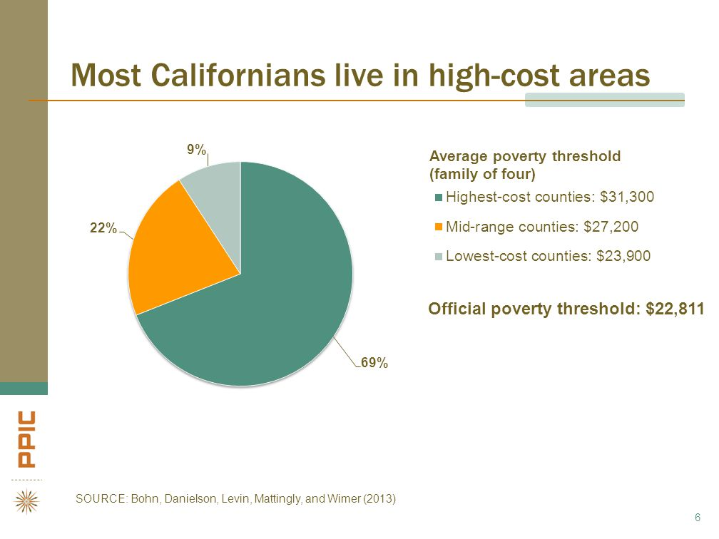 Most Californians live in high-cost areas 6 Official poverty threshold: $22,811 Average poverty threshold (family of four) SOURCE: Bohn, Danielson, Levin, Mattingly, and Wimer (2013)