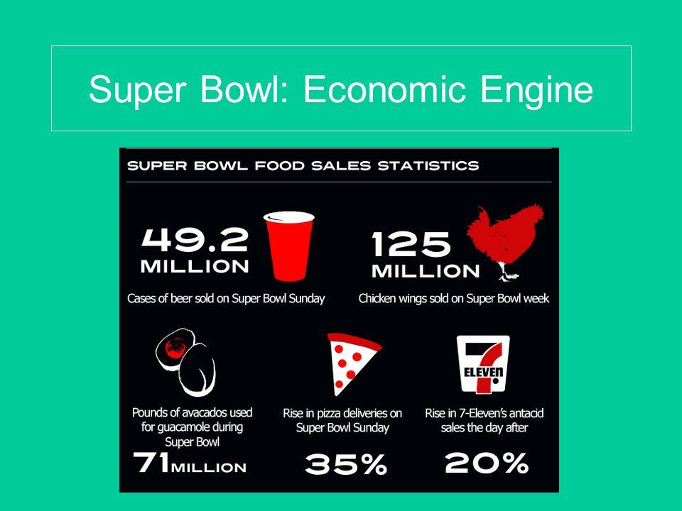 Super Bowl: Economic Engine