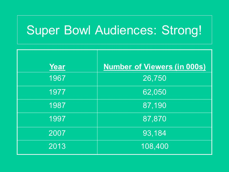 Super Bowl Audiences: Strong! YearNumber of Viewers (in 000s) 196726,750 197762,050 198787,190 199787,870 200793,184 2013108,400