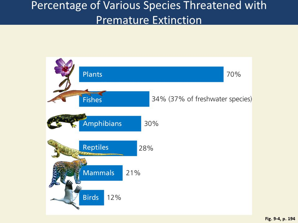 Fig. 9-4, p. 194 Percentage of Various Species Threatened with Premature Extinction
