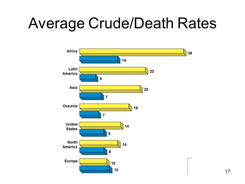 17 Average Crude/Death Rates